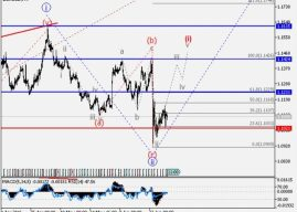 Free Urdu EUR/USD: Wave analysis and forecast for 01.07 – 08.07